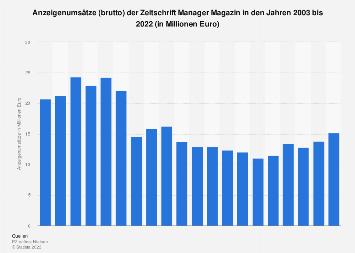 Anzeigenumsätze der Zeitschrift Manager Magazin bis 2018