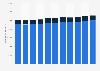 Debtors in enforcement in Finland 2007-2017, by type of debtor