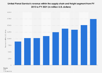 Supply chain and freight segment revenue of UPS 2013-2017