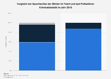 Vergleich der Geschlechter der Mörder im Tatort und Kriminalstatistik 2018