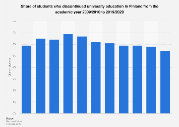 Finland: share of students who discontinued university education 2004-2015