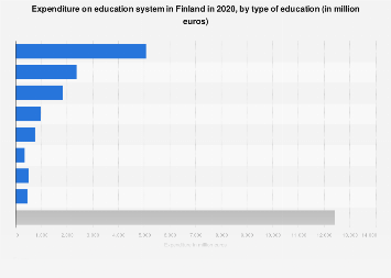 Finland: expenses on regular education in 2017, by type of expenditure