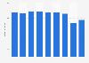 Umsatz der dfv Mediengruppe bis 2018