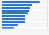 Branchen mit den höchsten Werbeinvestitionen in Spanien 2015