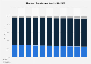 Age structure in Myanmar 2017