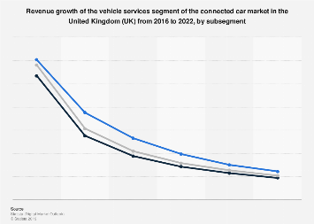 DMO: connected car safety & driving assistance growth UK 2015-2020, by segment