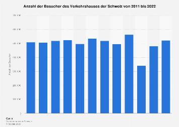 Besucher des Verkehrshauses der Schweiz bis 2017