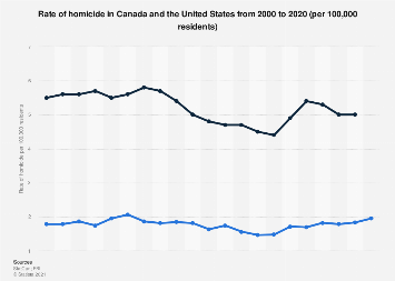 Rate of homicide in Canada and the United States from 2000 to 2017