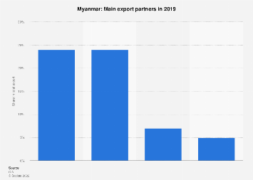Most important export partners for Myanmar in 2017