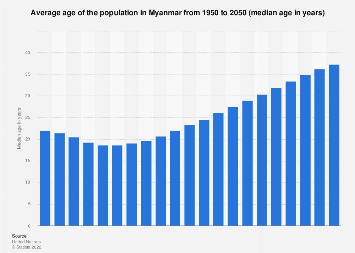 Median age of the population in Myanmar 2015