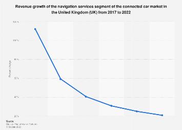 DMO: connected car navigation services segment revenue growth UK 2017-2022