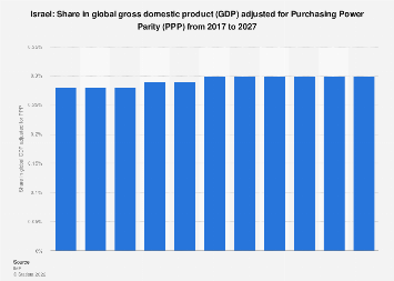 Israel: Share in global GDP adjusted for PPP 2022