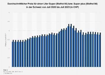Benzinpreis in der Schweiz nach Monaten bis November 2018