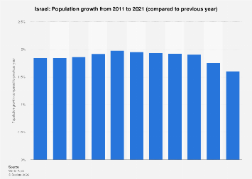 Population growth in Israel 2006-2016
