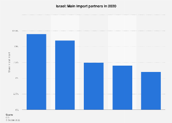 Most important import partners of Israel 2017