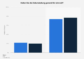 Umfrage in Deutschland zu Sinn und Unsinn der Zeitumstellung 2018 (nach Geschlecht)