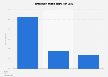 Most important export partner countries for Israel in 2017
