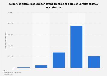 Plazas hoteleras distribuidas por categoría en Canarias 2017