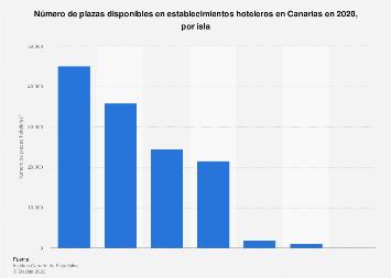 Plazas hoteleras distribuidas por isla Canarias 2017