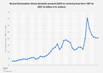 Gross domestic product (GDP) in Brunei Darussalam 2024