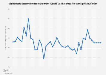 Inflation rate in Brunei Darussalam 2024