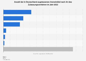 Zugelassene Medikamente in Deutschland nach Zulassungsverfahren 2017