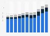 Umsatz mit verschreibungspflichtigen Arzneimitteln und Generika in den USA bis 2016