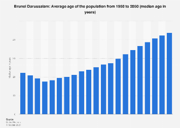 Brunei Darussalam - average age of the population 1950-2050
