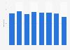 Durchschnittlicher Wert des Warenkorbs bei Windeln.de-Bestellungen bis 2018