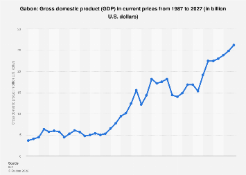 Gross domestic product (GDP) in Gabon 2022