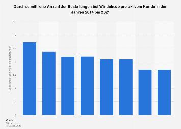 Durchschnittliche Anzahl der Bestellungen bei Windeln.de pro aktivem Kunde bis 2016
