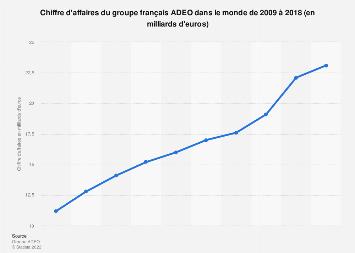Chiffre d'affaires de l'entreprise française ADEO 2009-2017