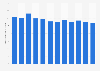 Average monthly Instagram brand posts 2017