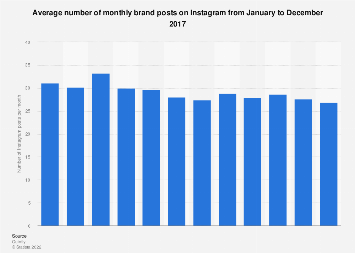 Average monthly Instagram brand posts 2017