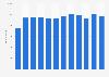 Anzahl der Mitarbeiter der TAKKT AG bis 2018