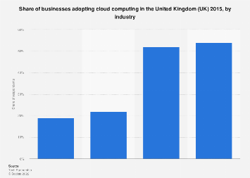 Adoption of cloud computing by businesses in the UK 2015, by industry