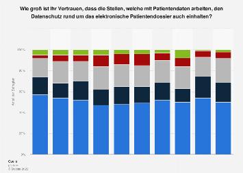 Umfrage in der Schweiz zum Vertrauen in den Datenschutz bei Patientendossiers bis '19