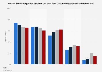 Umfrage in der Schweiz zu Quellen für Informationen zu Gesundheitsthemen bis 2018