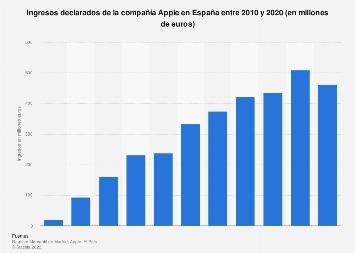 Ingresos declarados de Apple en España 2010-2018