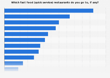 Leading fast food restaurants in the United Kingdom 2015