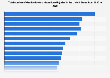 Total number of unintentional-injury-related deaths in the U.S. 1930-2016