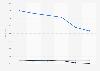 Nombre de salariés du groupe Mr. Bricolage par CSP dans le monde 2013-2018