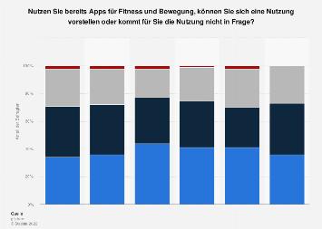 Umfrage in der Schweiz zur Nutzung von Apps für Fitness und Bewegung bis 2018