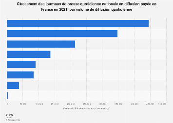Volume de diffusion payée des quotidiens nationaux par publication France 2017-2018