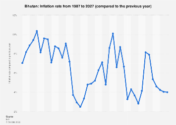 Inflation rate in Bhutan 2022