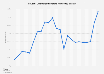 Unemployment rate in Bhutan 2017