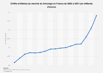 Valeur des ventes d'équipement de bricolage en France 2005-2017