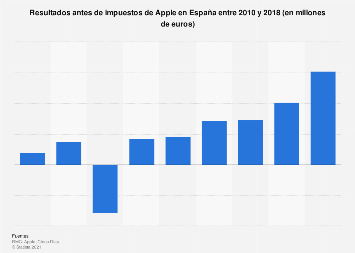 Resultados antes de impuestos de Apple en España 2010-2018