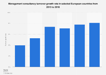 Management consultancy turnover growth rate in Europe 2013-2017