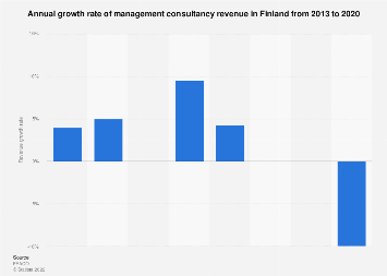 Management consultancy turnover growth rate in Finland 2013-2017
